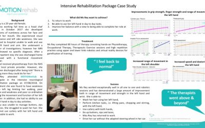 Ms Rey – Intensive Upper Limb Neurorehabilitation Programme