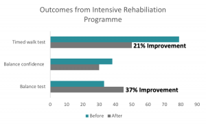 Intensive Neurological Rehabilitation Programme Results
